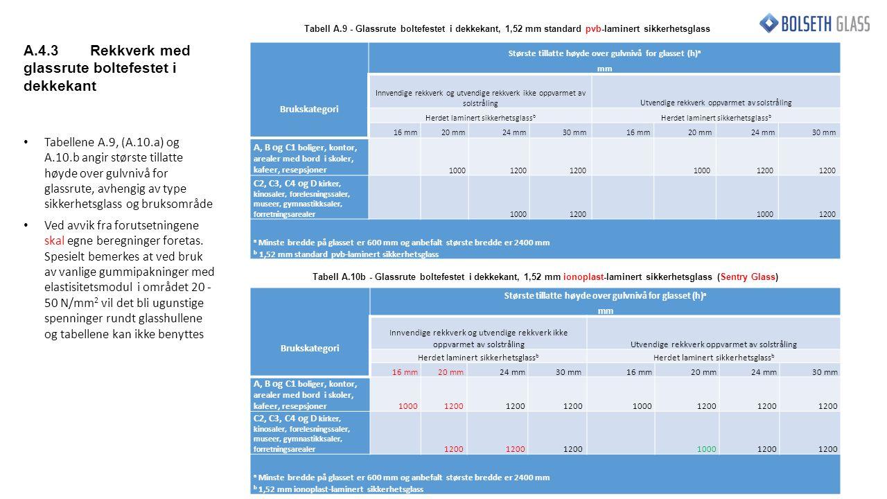 Brukskategori Største tillatte høyde over gulvnivå for glasset (h) a mm Innvendige rekkverk og utvendige rekkverk ikke oppvarmet av solstrålingUtvendige rekkverk oppvarmet av solstråling Herdet laminert sikkerhetsglass b 16 mm20 mm24 mm30 mm 16 mm20 mm24 mm30 mm A, B og C1 boliger, kontor, arealer med bord i skoler, kafeer, resepsjoner 10001200 1000 1200 C2, C3, C4 og D kirker, kinosaler, forelesningssaler, museer, gymnastikksaler, forretningsarealer 10001200 1000 1200 a Minste bredde på glasset er 600 mm og anbefalt største bredde er 2400 mm b 1,52 mm standard pvb-laminert sikkerhetsglass Tabell A.9 - Glassrute boltefestet i dekkekant, 1,52 mm standard pvb-laminert sikkerhetsglass Brukskategori Største tillatte høyde over gulvnivå for glasset (h) a mm Innvendige rekkverk og utvendige rekkverk ikke oppvarmet av solstrålingUtvendige rekkverk oppvarmet av solstråling Herdet laminert sikkerhetsglass b 16 mm20 mm24 mm30 mm 16 mm20 mm24 mm 30 mm A, B og C1 boliger, kontor, arealer med bord i skoler, kafeer, resepsjoner10001200 1000 1200 C2, C3, C4 og D kirker, kinosaler, forelesningssaler, museer, gymnastikksaler, forretningsarealer 1200 1000 1200 a Minste bredde på glasset er 600 mm og anbefalt største bredde er 2400 mm b 1,52 mm ionoplast-laminert sikkerhetsglass Tabell A.10b - Glassrute boltefestet i dekkekant, 1,52 mm ionoplast-laminert sikkerhetsglass (Sentry Glass) A.4.3Rekkverk med glassrute boltefestet i dekkekant Tabellene A.9, (A.10.a) og A.10.b angir største tillatte høyde over gulvnivå for glassrute, avhengig av type sikkerhetsglass og bruksområde Ved avvik fra forutsetningene skal egne beregninger foretas.