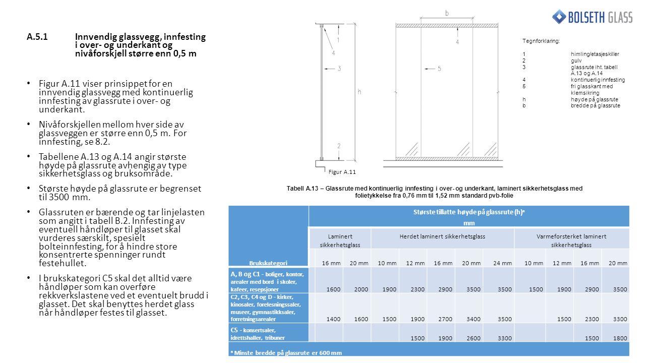 A.5.1Innvendig glassvegg, innfesting i over- og underkant og nivåforskjell større enn 0,5 m Figur A.11 viser prinsippet for en innvendig glassvegg med kontinuerlig innfesting av glassrute i over- og underkant.