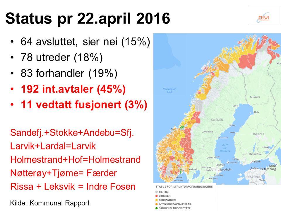 Status pr 22.april 2016 64 avsluttet, sier nei (15%) 78 utreder (18%) 83 forhandler (19%) 192 int.avtaler (45%) 11 vedtatt fusjonert (3%) Sandefj.+Stokke+Andebu=Sfj.