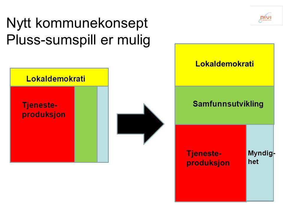 Nytt kommunekonsept Pluss-sumspill er mulig Lokaldemokrati Samfunnsutvikling Tjeneste- produksjon Myndig- het