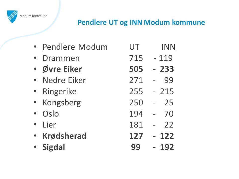Pendlere UT og INN Modum kommune Pendlere Modum UT INN Drammen 715 - 119 Øvre Eiker505- 233 Nedre Eiker 271 - 99 Ringerike255- 215 Kongsberg250 - 25 Oslo194- 70 Lier181- 22 Krødsherad127- 122 Sigdal 99- 192