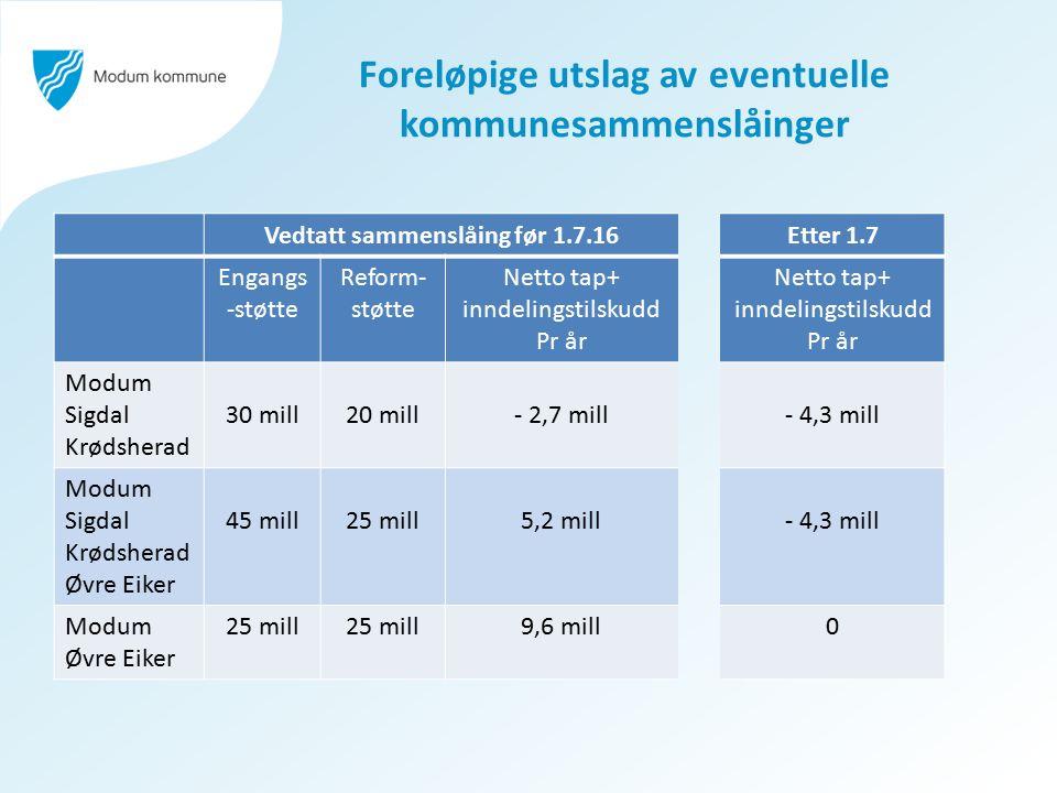 Foreløpige utslag av eventuelle kommunesammenslåinger Vedtatt sammenslåing før 1.7.16Etter 1.7 Engangs -støtte Reform- støtte Netto tap+ inndelingstil