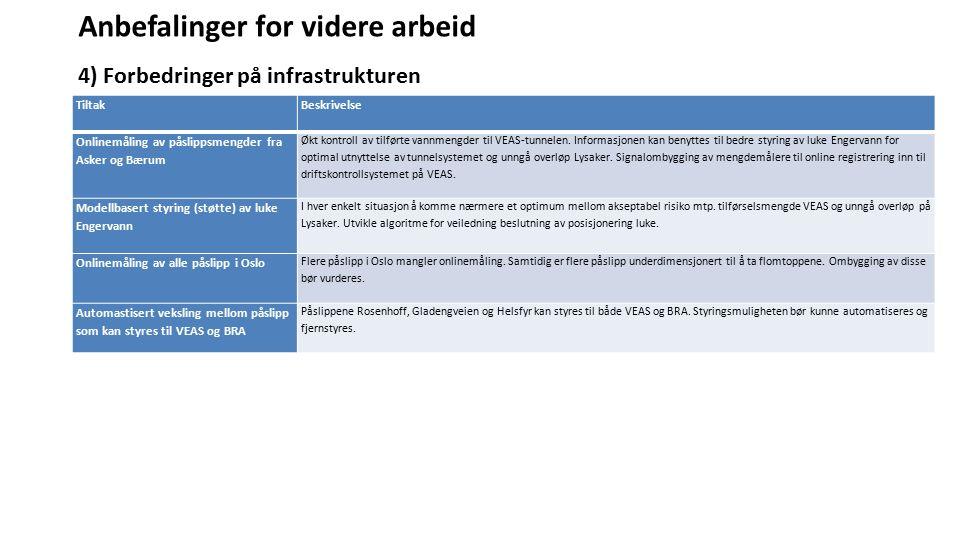 Anbefalinger for videre arbeid 4) Forbedringer på infrastrukturen Tiltak Beskrivelse Onlinemåling av påslippsmengder fra Asker og Bærum Økt kontroll a