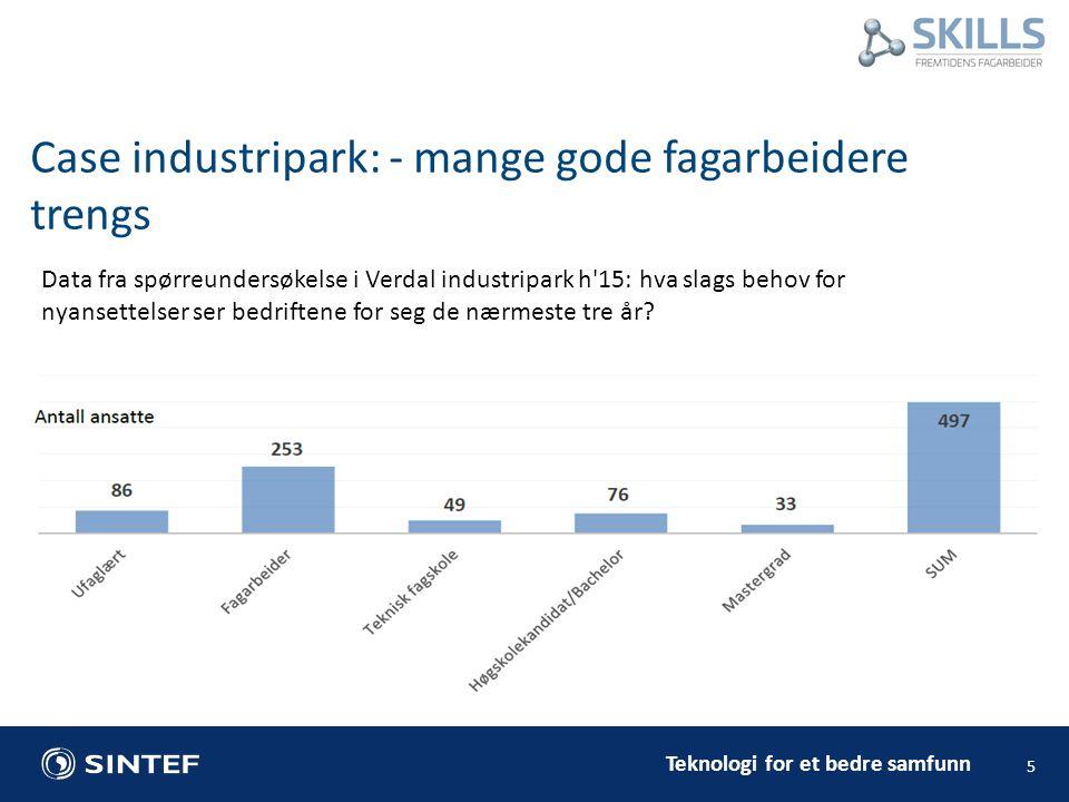 Teknologi for et bedre samfunn 5 Case industripark: - mange gode fagarbeidere trengs Data fra spørreundersøkelse i Verdal industripark h 15: hva slags behov for nyansettelser ser bedriftene for seg de nærmeste tre år