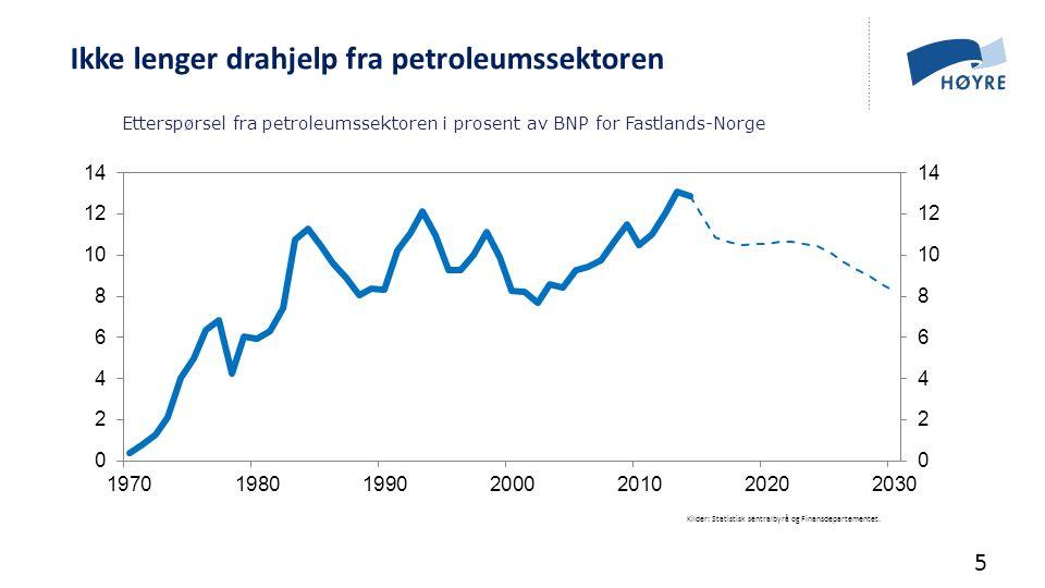 Etterspørsel fra petroleumssektoren i prosent av BNP for Fastlands-Norge Kilder: Statistisk sentralbyrå og Finansdepartementet. Ikke lenger drahjelp f