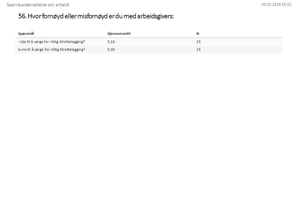 05.02.2016 16:02 56. Hvor fornøyd eller misfornøyd er du med arbeidsgivers: Spørreundersøkelse om arbeid SpørsmålGjennomsnittN vilje til å sørge for r
