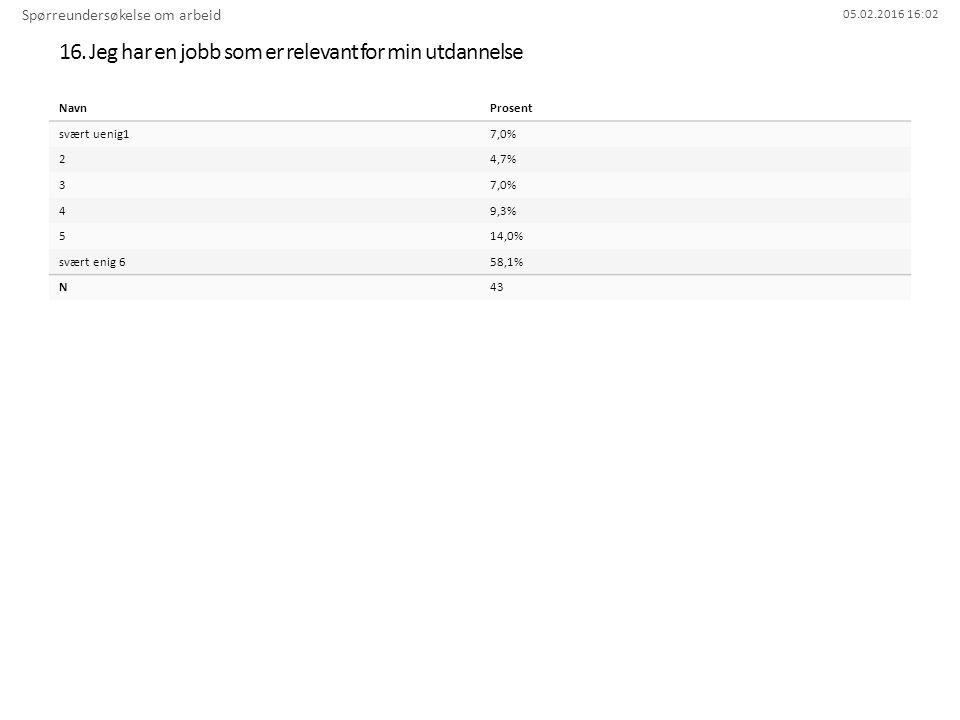 05.02.2016 16:02 16. Jeg har en jobb som er relevant for min utdannelse Spørreundersøkelse om arbeid NavnProsent svært uenig17,0% 24,7% 37,0% 49,3% 51
