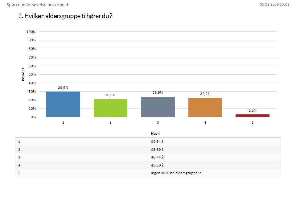 05.02.2016 16:02 2. Hvilken aldersgruppe tilhører du? Spørreundersøkelse om arbeid Navn 130-34 år 235-39 år 340-44 år 445-50 år 5Ingen av disse alders