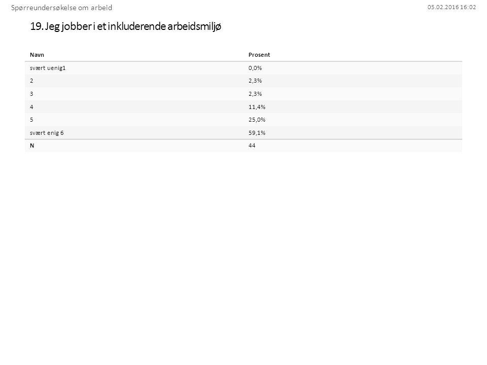 05.02.2016 16:02 19. Jeg jobber i et inkluderende arbeidsmiljø Spørreundersøkelse om arbeid NavnProsent svært uenig10,0% 22,3% 3 411,4% 525,0% svært e