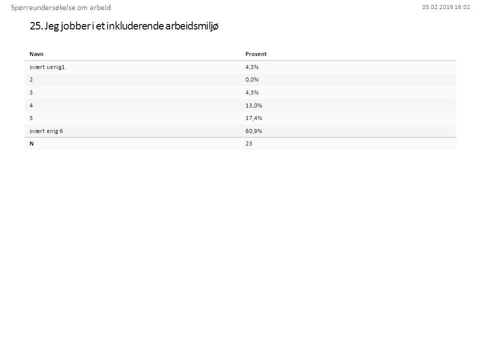 05.02.2016 16:02 25. Jeg jobber i et inkluderende arbeidsmiljø Spørreundersøkelse om arbeid NavnProsent svært uenig14,3% 20,0% 34,3% 413,0% 517,4% svæ
