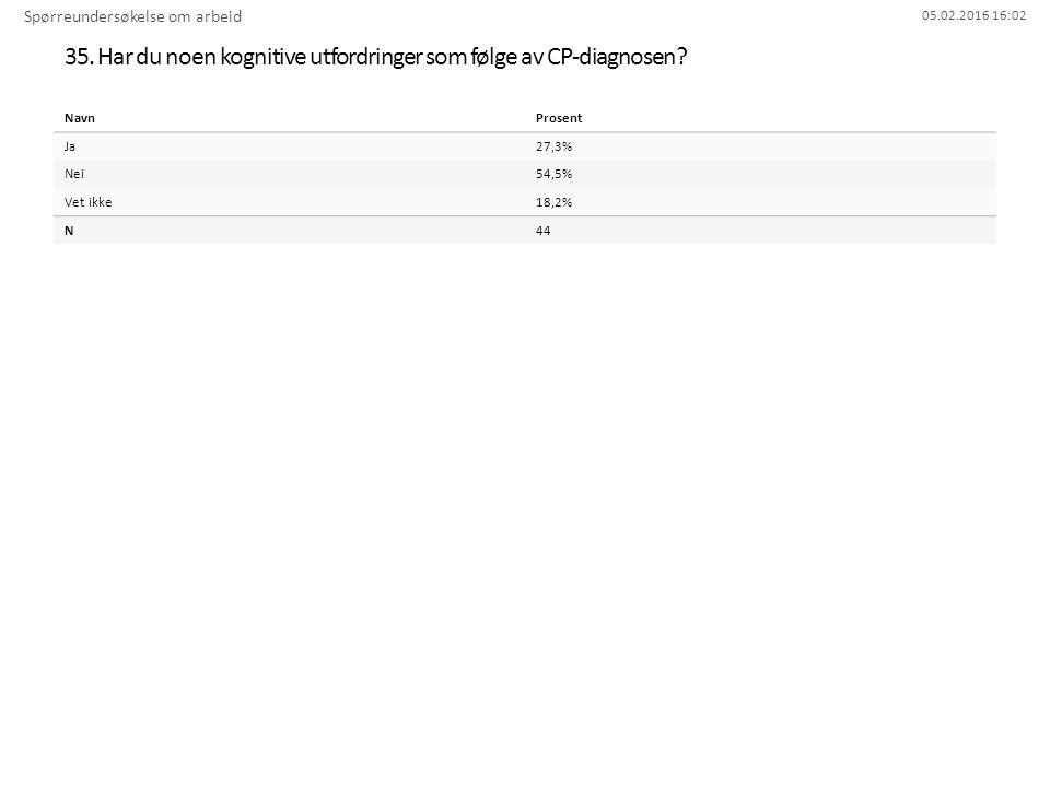05.02.2016 16:02 35. Har du noen kognitive utfordringer som følge av CP-diagnosen? Spørreundersøkelse om arbeid NavnProsent Ja27,3% Nei54,5% Vet ikke1