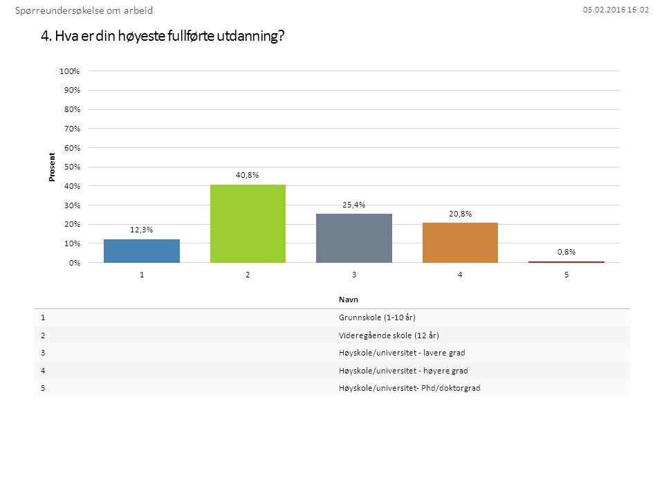 05.02.2016 16:02 4. Hva er din høyeste fullførte utdanning? Spørreundersøkelse om arbeid Navn 1Grunnskole (1-10 år) 2Videregående skole (12 år) 3Høysk