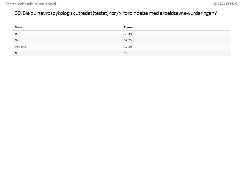 05.02.2016 16:02 39. Ble du nevrospykologisk utredet (testet) i forbindelse med arbeidsevne-vurderingen? Spørreundersøkelse om arbeid NavnProsent Ja33