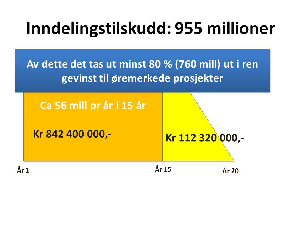 Ca 56 mill pr år i 15 år År 1 År 15 År 20 Kr 842 400 000,- Kr 112 320 000,- Inndelingstilskudd: 955 millioner Av dette det tas ut minst 80 % (760 mill) ut i ren gevinst til øremerkede prosjekter