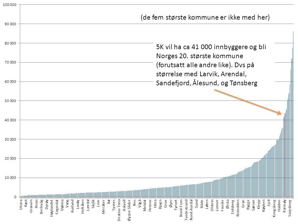 5K vil ha ca 41 000 innbyggere og bli Norges 20. største kommune (forutsatt alle andre like).