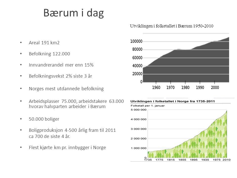 Bærum i dag Areal 191 km2 Befolkning 122.000 Innvandrerandel mer enn 15% Befolkningsvekst 2% siste 3 år Norges mest utdannede befolkning Arbeidsplasse