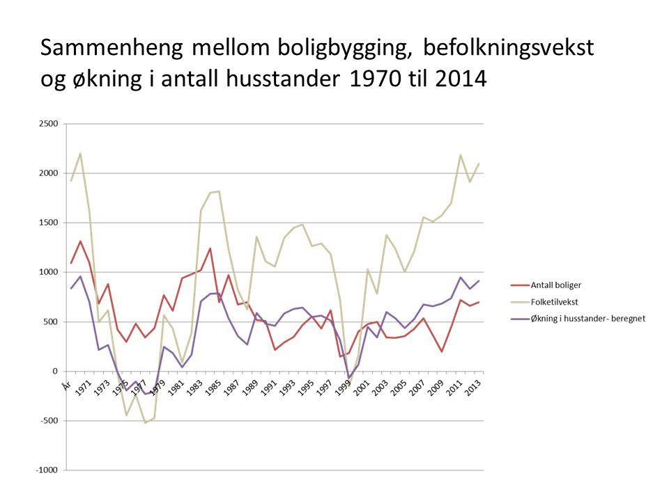 Sammenheng mellom boligbygging, befolkningsvekst og økning i antall husstander 1970 til 2014
