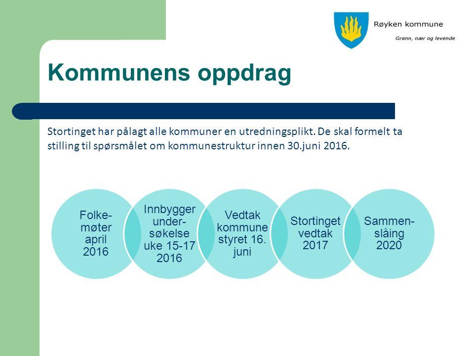 Alternativene Røyken kommune utreder fire alternativer: Røyken, alene som i dag Røyken og Hurum Røyken, Asker og Hurum Røyken, Asker, Bærum og Hurum