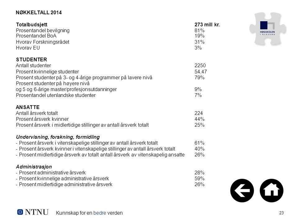 Kunnskap for en bedre verden 23 NØKKELTALL 2014 Totalbudsjett 273 mill kr. Prosentandel bevilgning 81% Prosentandel BoA 19% Hvorav Forskningsrådet 31%