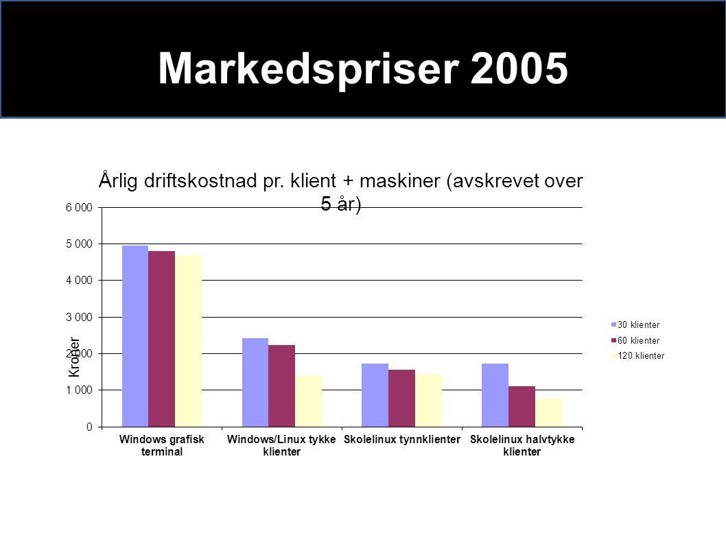 Markedspriser 2005
