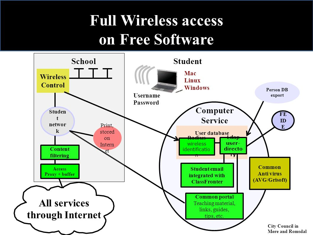 Full Wireless access on Free Software Computer Service Student User database Radius wireless identificatio n Wireless Control School Studen t networ k Content filtering Access Proxy + buffer Print, stored on Intern et Common Anti virus (AVG/Grisoft) Mac Linux Windows Person DB export Username Password Ldap user- directo ry Common portal Teaching material, links, guides, tips, etc.