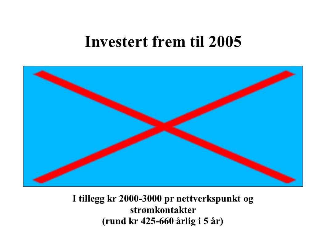 Investert frem til 2005 I tillegg kr 2000-3000 pr nettverkspunkt og strømkontakter (rund kr 425-660 årlig i 5 år)