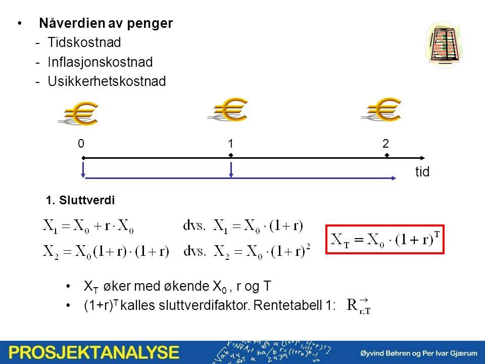 Nåverdien av penger - Tidskostnad - Inflasjonskostnad - Usikkerhetskostnad 1. Sluttverdi  X T øker med økende X 0, r og T (1+r) T kalles sluttverdifa