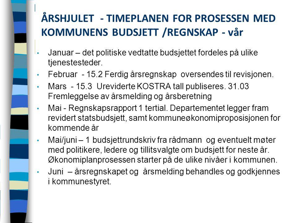 ÅRSHJULET - TIMEPLANEN FOR PROSESSEN MED KOMMUNENS BUDSJETT /REGNSKAP - vår Januar – det politiske vedtatte budsjettet fordeles på ulike tjenestesteder.