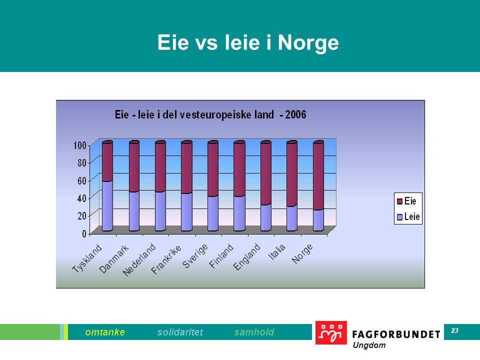 omtanke solidaritet samhold Ungdom 23 Eie vs leie i Norge