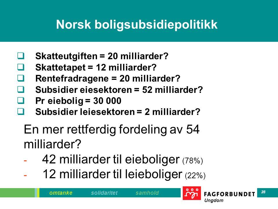 omtanke solidaritet samhold Ungdom 28 Norsk boligsubsidiepolitikk  Skatteutgiften = 20 milliarder?  Skattetapet = 12 milliarder?  Rentefradragene =