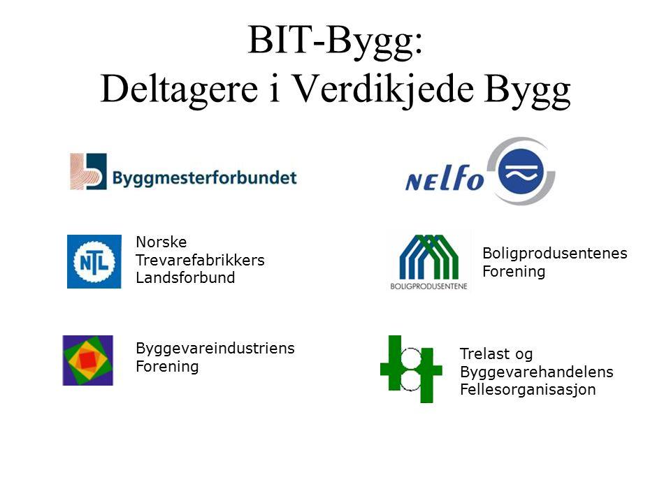 BIT-Bygg: Deltagere i Verdikjede Bygg Norske Trevarefabrikkers Landsforbund Byggevareindustriens Forening Trelast og Byggevarehandelens Fellesorganisasjon Boligprodusentenes Forening