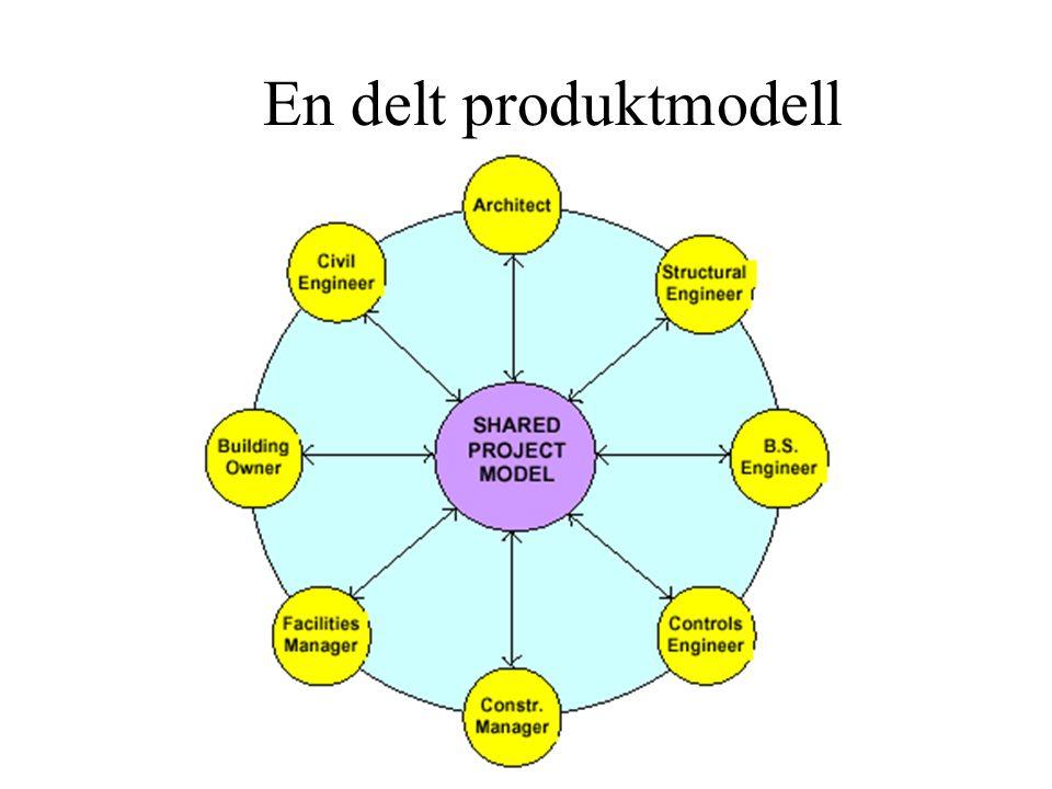 En delt produktmodell