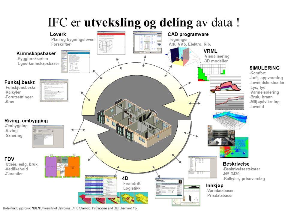 IFC er utveksling og deling av data . Funksj.beskr.