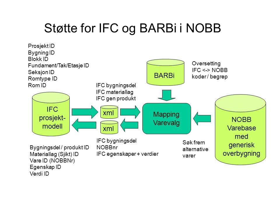 Støtte for IFC og BARBi i NOBB NOBB Varebase med generisk overbygning IFC prosjekt- modell xml Mapping Varevalg BARBi xml IFC bygningsdel IFC materiallag IFC gen produkt IFC bygningsdel NOBBnr IFC egenskaper + verdier Oversetting IFC NOBB koder / begrep Søk frem alternative varer Prosjekt ID Bygning ID Blokk ID Fundament/Tak/Etasje ID Seksjon ID Romtype ID Rom ID Bygningsdel / produkt ID Materiallag (Sjikt) ID Vare ID (NOBBNr) Egenskap ID Verdi ID
