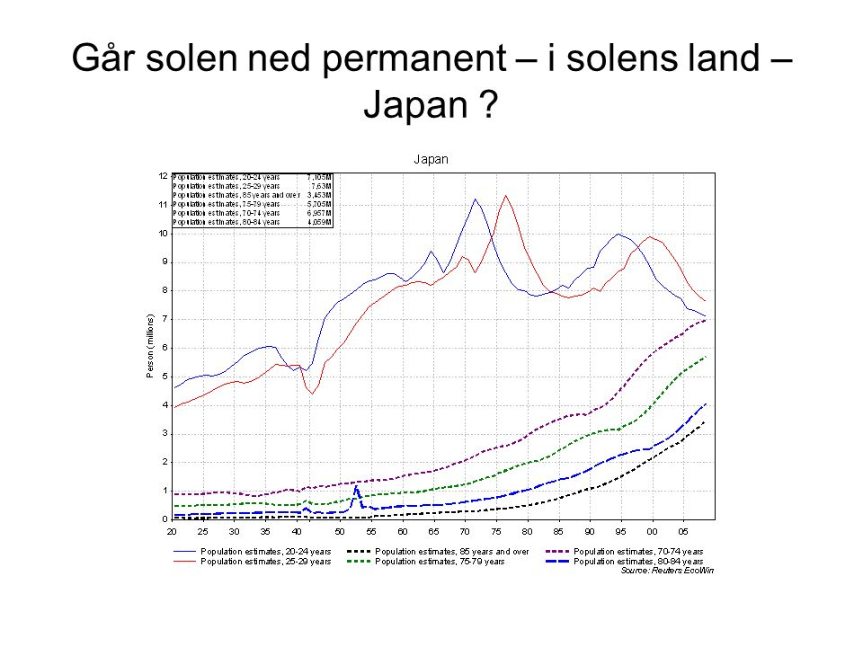 Går solen ned permanent – i solens land – Japan
