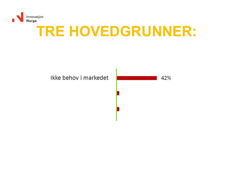 Ikke behov i markedet 42% TRE HOVEDGRUNNER:
