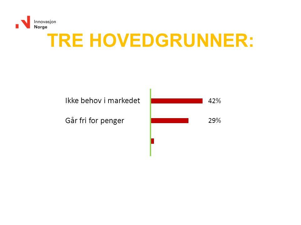Ikke behov i markedet Går fri for penger 42% 29% TRE HOVEDGRUNNER: