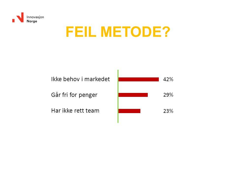 Ikke behov i markedet Går fri for penger Har ikke rett team 42% 29% 23% FEIL METODE