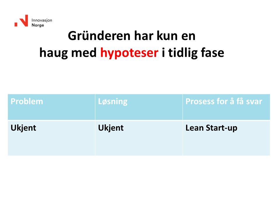 ProblemLøsningProsess for å få svar Ukjent Lean Start-up Gründeren har kun en haug med hypoteser i tidlig fase