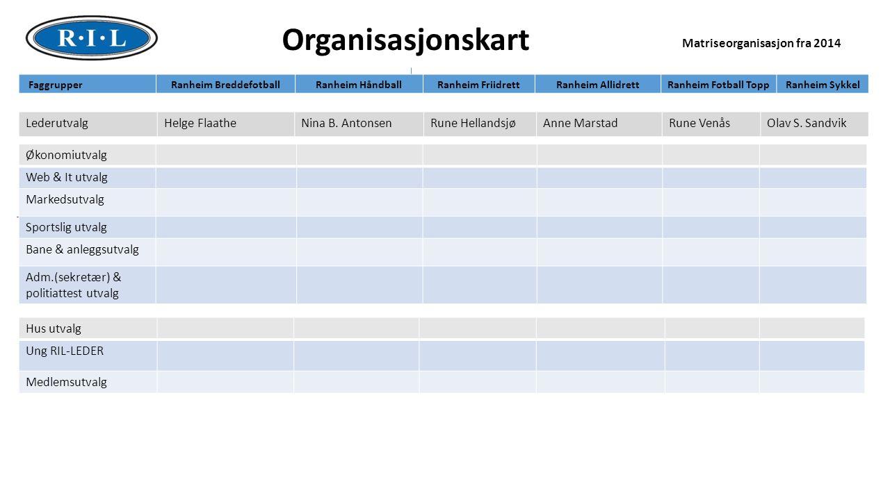 4 Lederutvalg Ansvarsområde/rollebeskrivelse Mål/ambisjoner Rapportering (når) www.ril.no