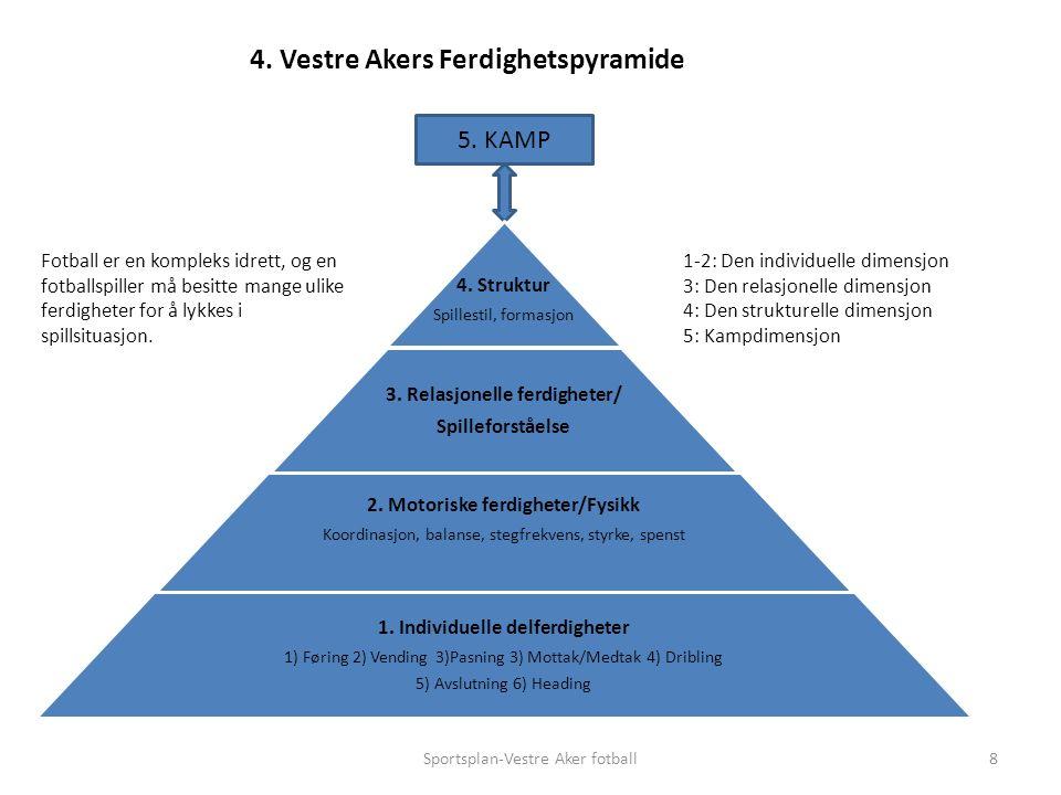 Sportsplan-Vestre Aker fotball8 4. Vestre Akers Ferdighetspyramide 5.