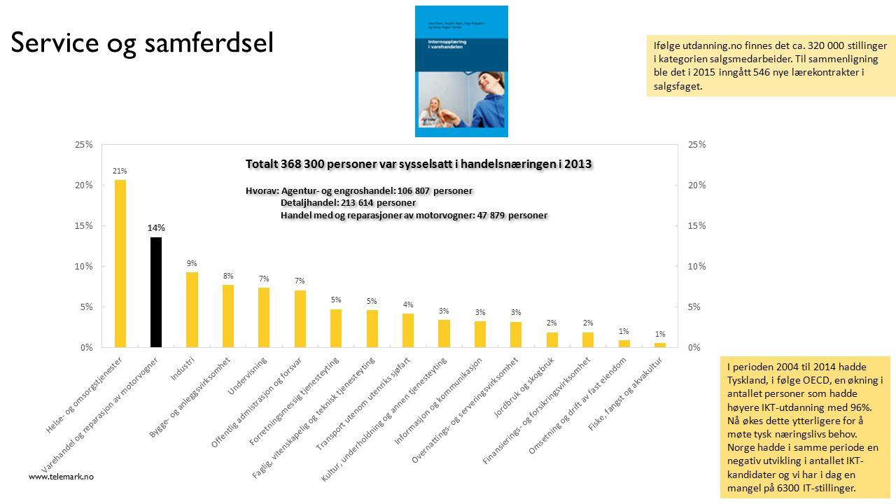www.telemark.no Service og samferdsel Ifølge utdanning.no finnes det ca. 320 000 stillinger i kategorien salgsmedarbeider. Til sammenligning ble det i