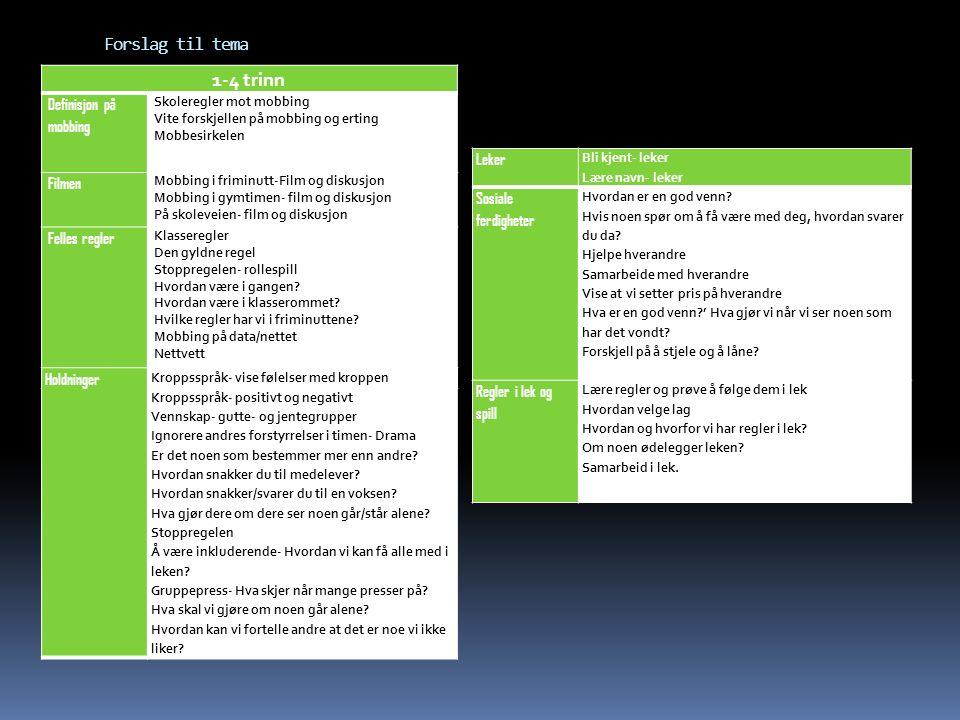 Forslag til tema 1-4 trinn Definisjon på mobbing Skoleregler mot mobbing Vite forskjellen på mobbing og erting Mobbesirkelen Filmen Mobbing i friminutt-Film og diskusjon Mobbing i gymtimen- film og diskusjon På skoleveien- film og diskusjon Felles regler Klasseregler Den gyldne regel Stoppregelen- rollespill Hvordan være i gangen.
