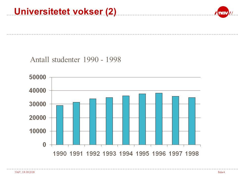 NAV, 19.09.2016Side 3 Universitetet vokser (1) Antall studenter 1960 - 1996