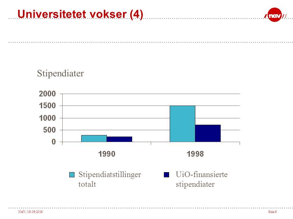 NAV, 19.09.2016Side 5 Universitetet vokser (3) Antall årsverk UiO-finansierte årsverk Eksternt finansierte årsverk
