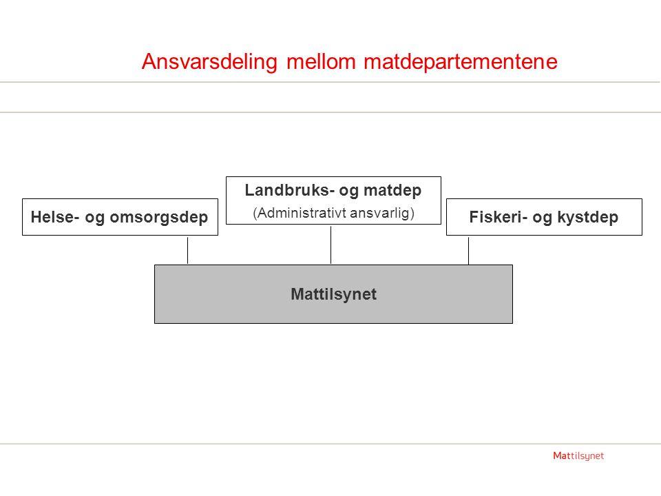 Ansvarsdeling mellom matdepartementene Mattilsynet Helse- og omsorgsdep Landbruks- og matdep (Administrativt ansvarlig) Fiskeri- og kystdep