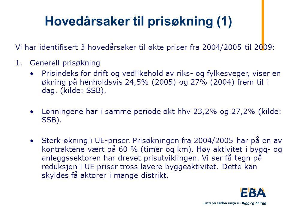 Hovedårsaker til prisøkning (1) Vi har identifisert 3 hovedårsaker til økte priser fra 2004/2005 til 2009: 1.Generell prisøkning Prisindeks for drift og vedlikehold av riks- og fylkesveger, viser en økning på henholdsvis 24,5% (2005) og 27% (2004) frem til i dag.