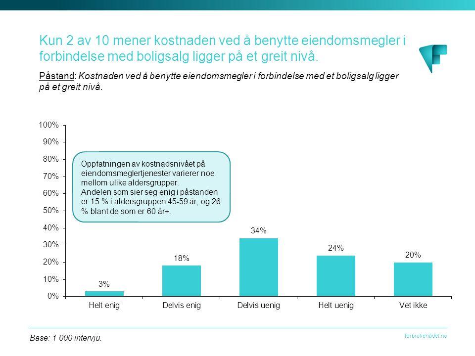 forbrukerrådet.no Kun 2 av 10 mener kostnaden ved å benytte eiendomsmegler i forbindelse med boligsalg ligger på et greit nivå.