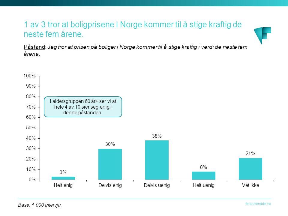 forbrukerrådet.no 1 av 3 tror at boligprisene i Norge kommer til å stige kraftig de neste fem årene.