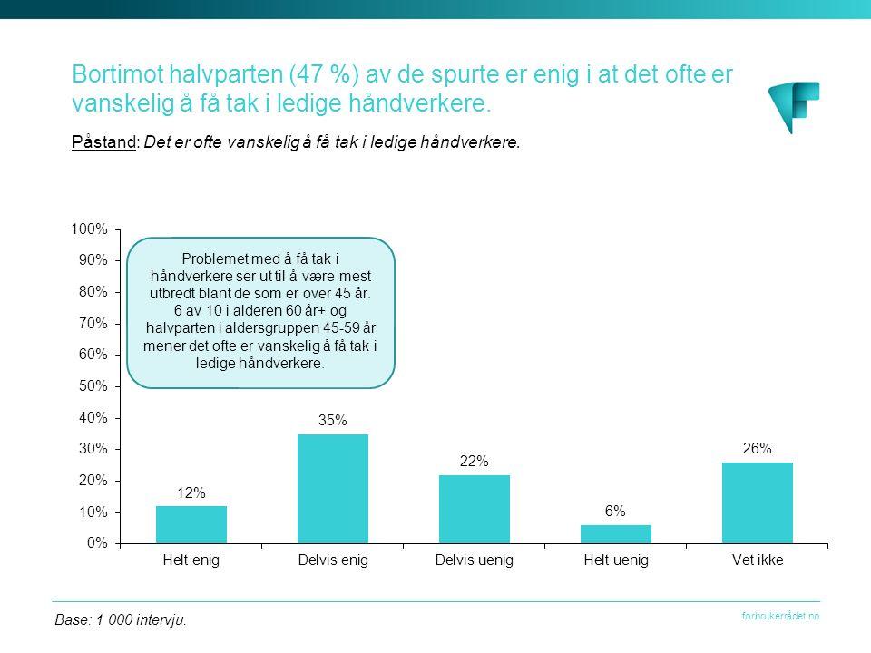 forbrukerrådet.no Bortimot halvparten (47 %) av de spurte er enig i at det ofte er vanskelig å få tak i ledige håndverkere.